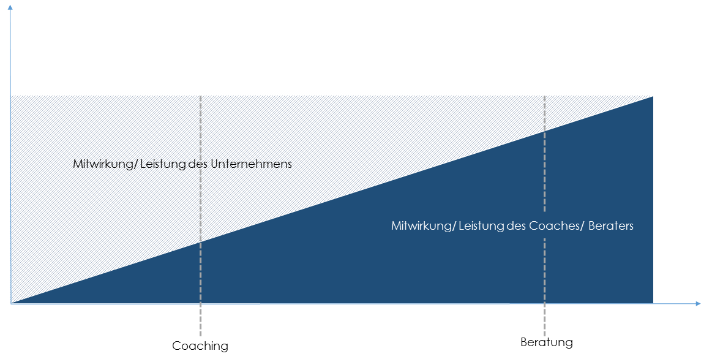 coaching-vs-beratung